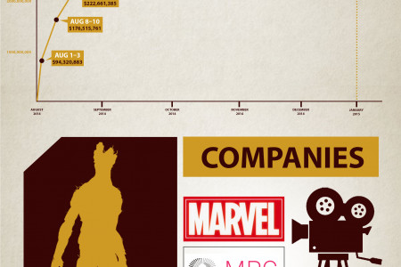 Earning lifecycle for Guardians of the Galaxy Infographic