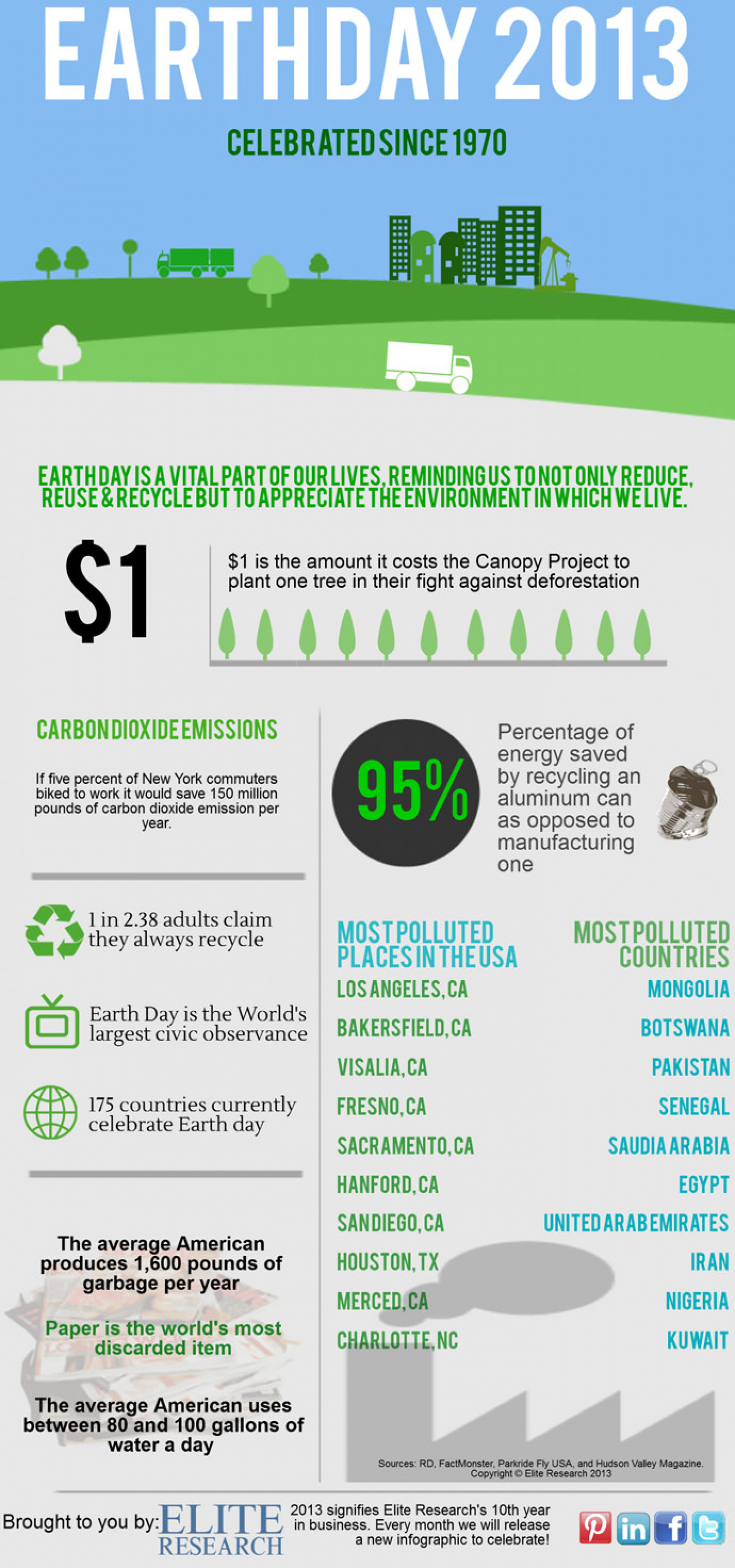 Earth Day 2013 Infographic