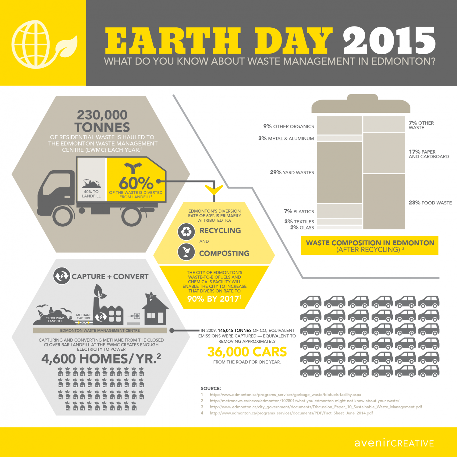 Earth Day 2015 - Waste Management in Edmonton Infographic