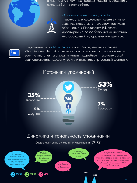 Earth Hour in Russia. Infographic