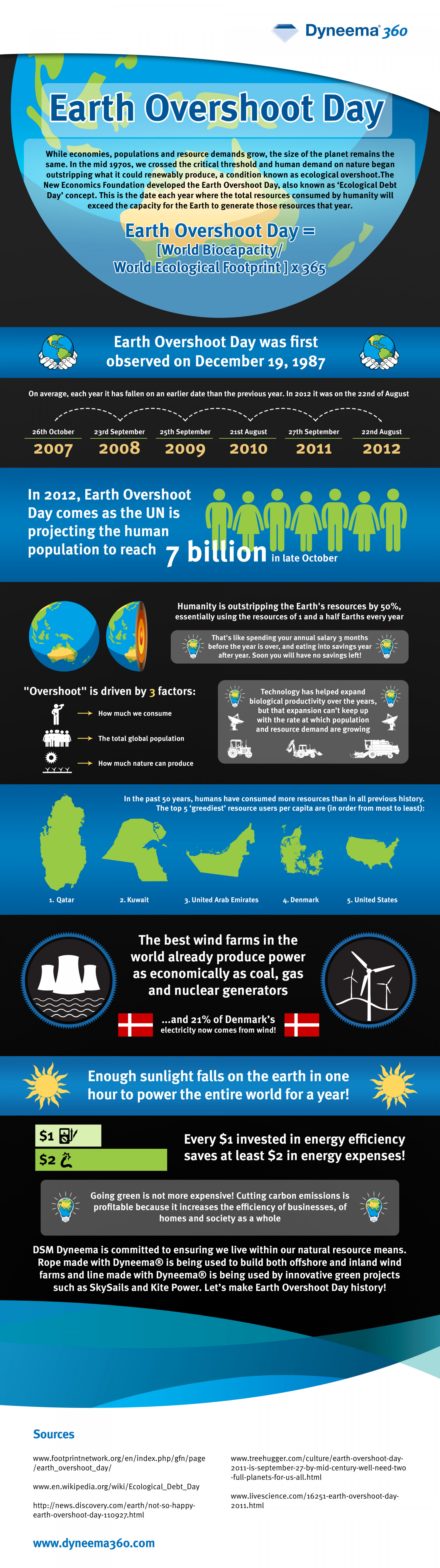 Earth Overshoot Day Infographic