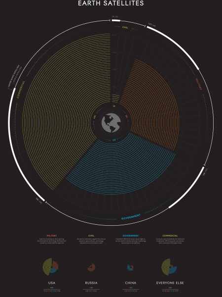 Earth Satellites Infographic