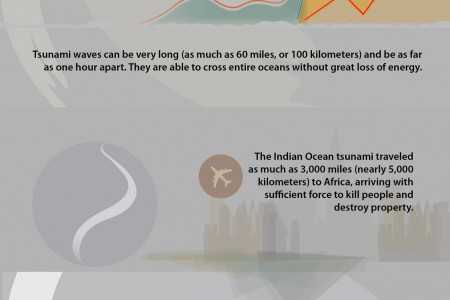 Earthquakes and Tsunamis facts and figures Infographic