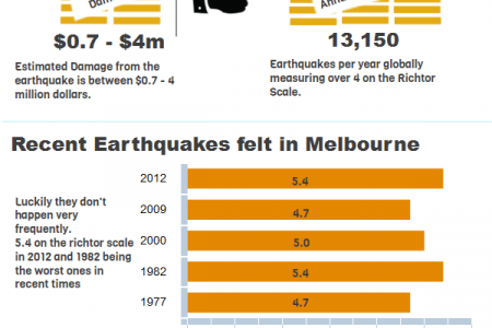 Earthquakes in Melbourne Infographic