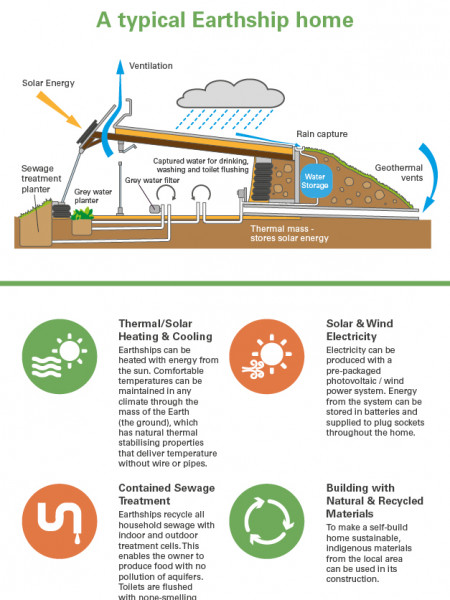 Earthships: The Eco-Friendly Self-Build Option Infographic