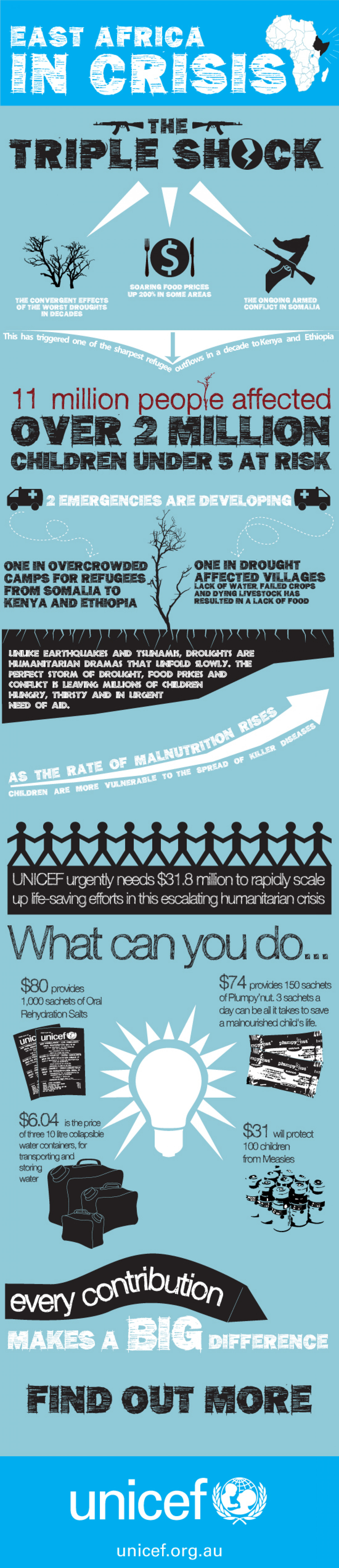 East Africa Humanitarian Crisis - Unicef Infographic