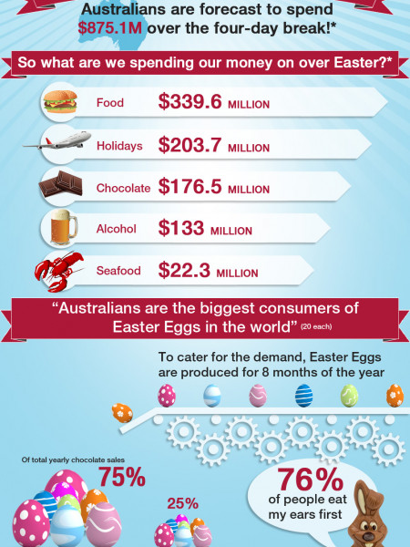 Easter - The Business Behind The Easter Bunny Infographic