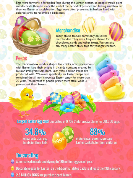 Easter Chicks & Easter Eggs Infographic