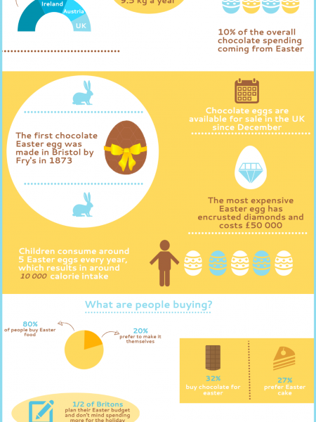Easter trends in the UK Infographic