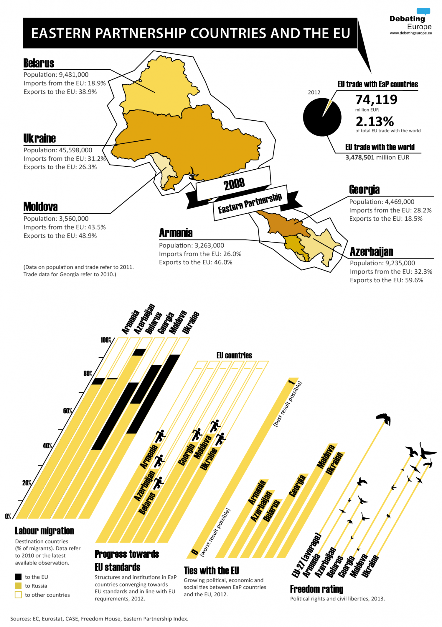 Eastern Partnership Countries and the EU Infographic