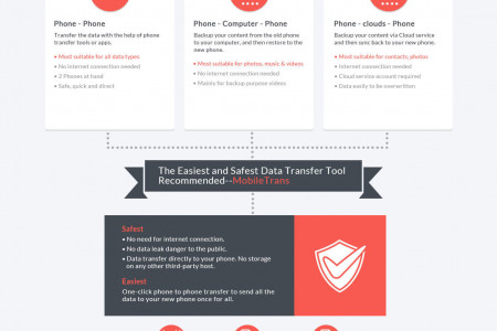 Easy and Safe Data Transfer Between Any Mobile Phones Infographic