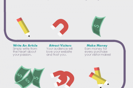 Easy Online Income Streams in 12 Easy Steps Infographic