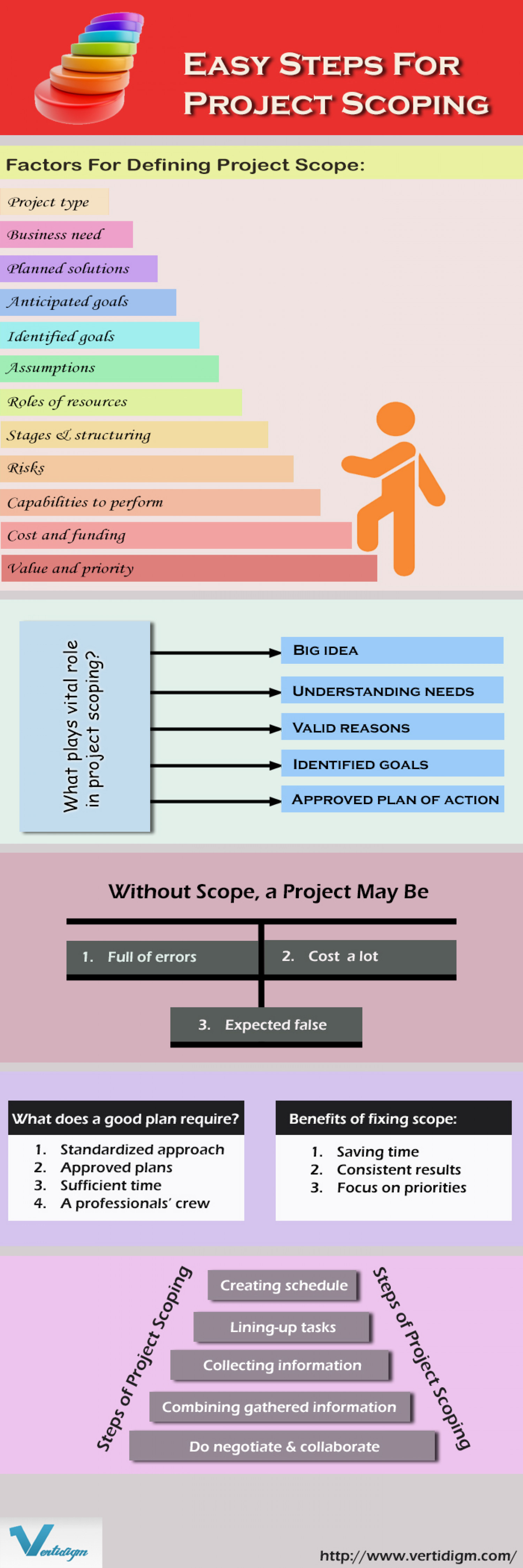 Easy Steps for Project Scoping Infographic