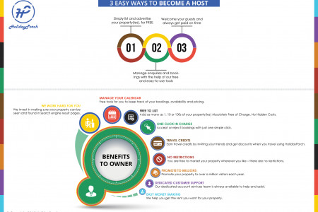 Easy ways to become a host Infographic