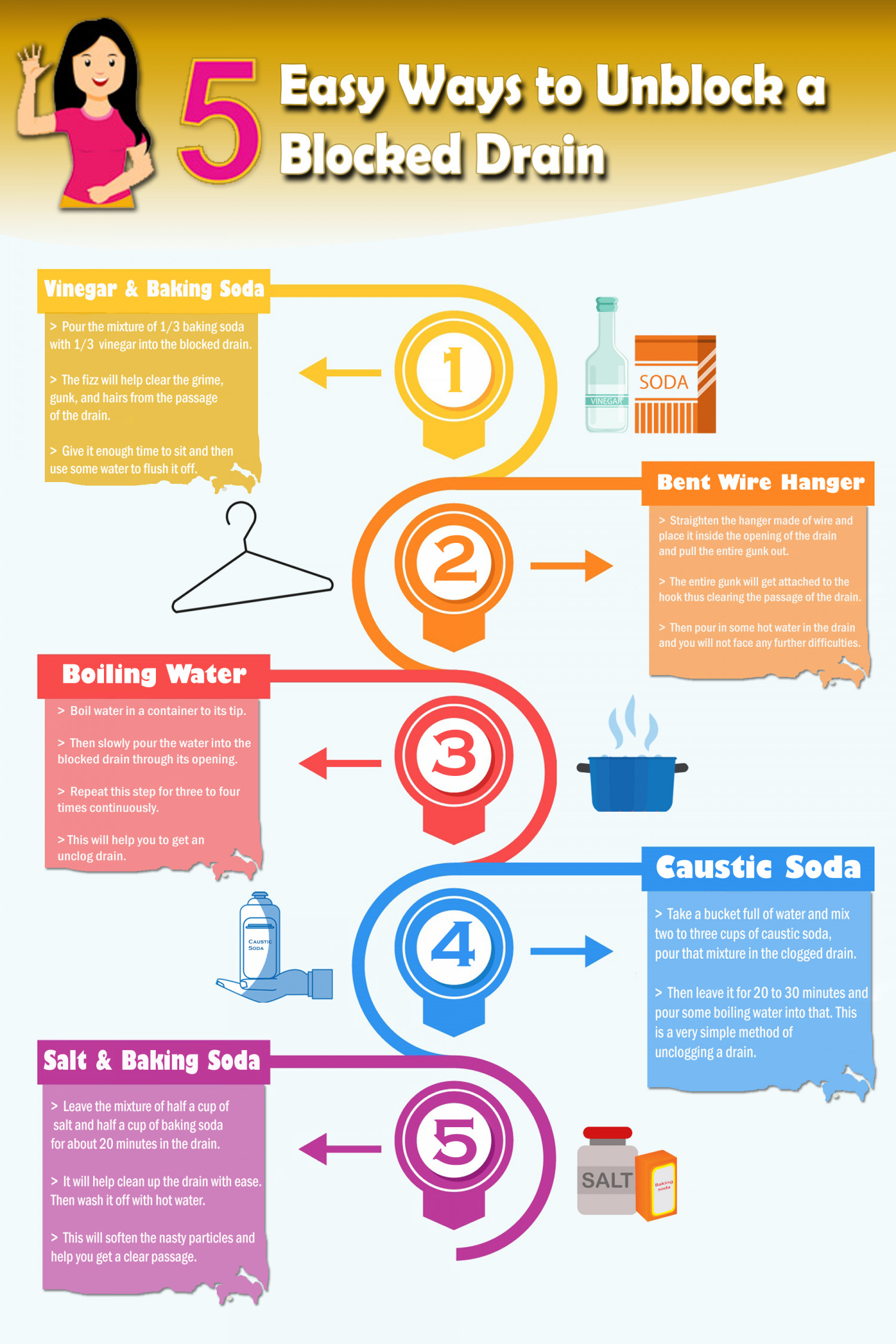 Easy Ways to Unblock a Blocked Drain Infographic