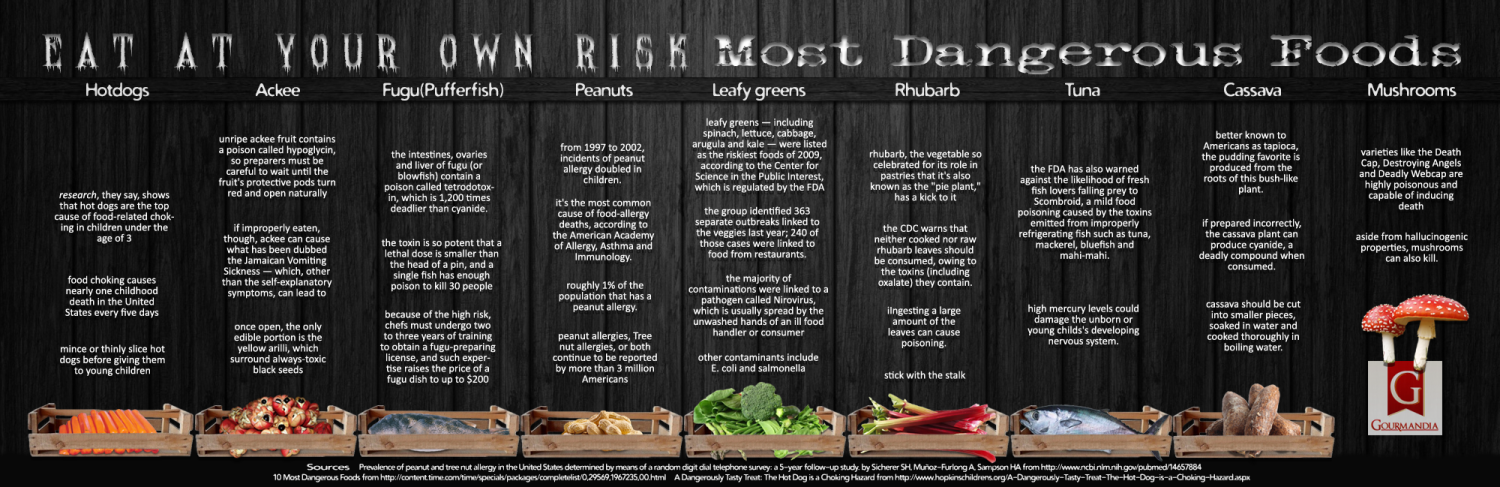 EAT AT YOUR OWN RISK Infographic