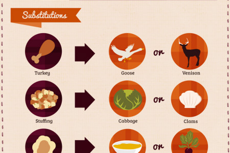 Eat Like A Pilgrim  Infographic