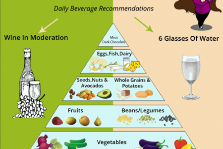 Eat Smart - Feel Better- Live Longer Food Pyramid for Foodies Infographic