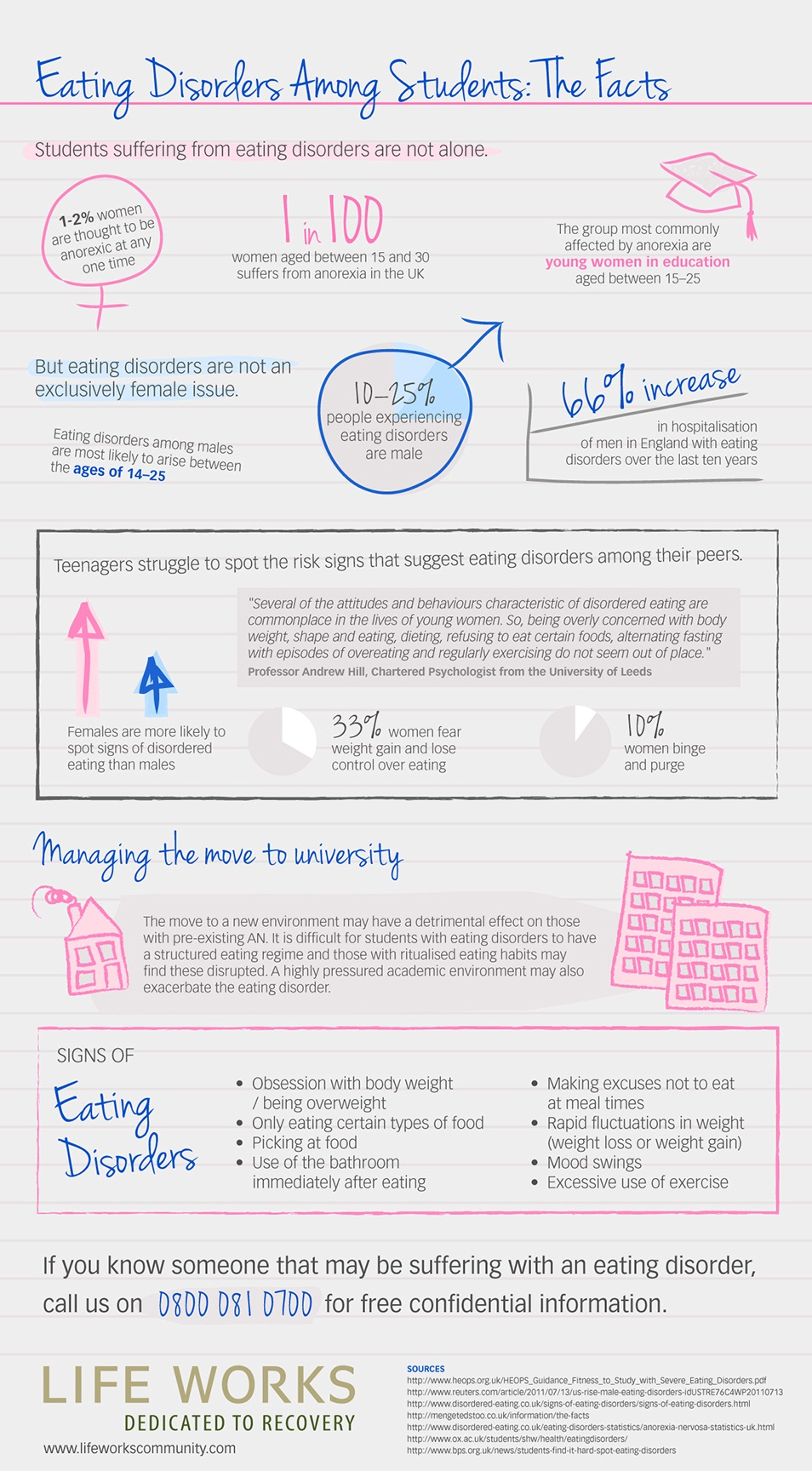 Eating Disorder Infographic Visual