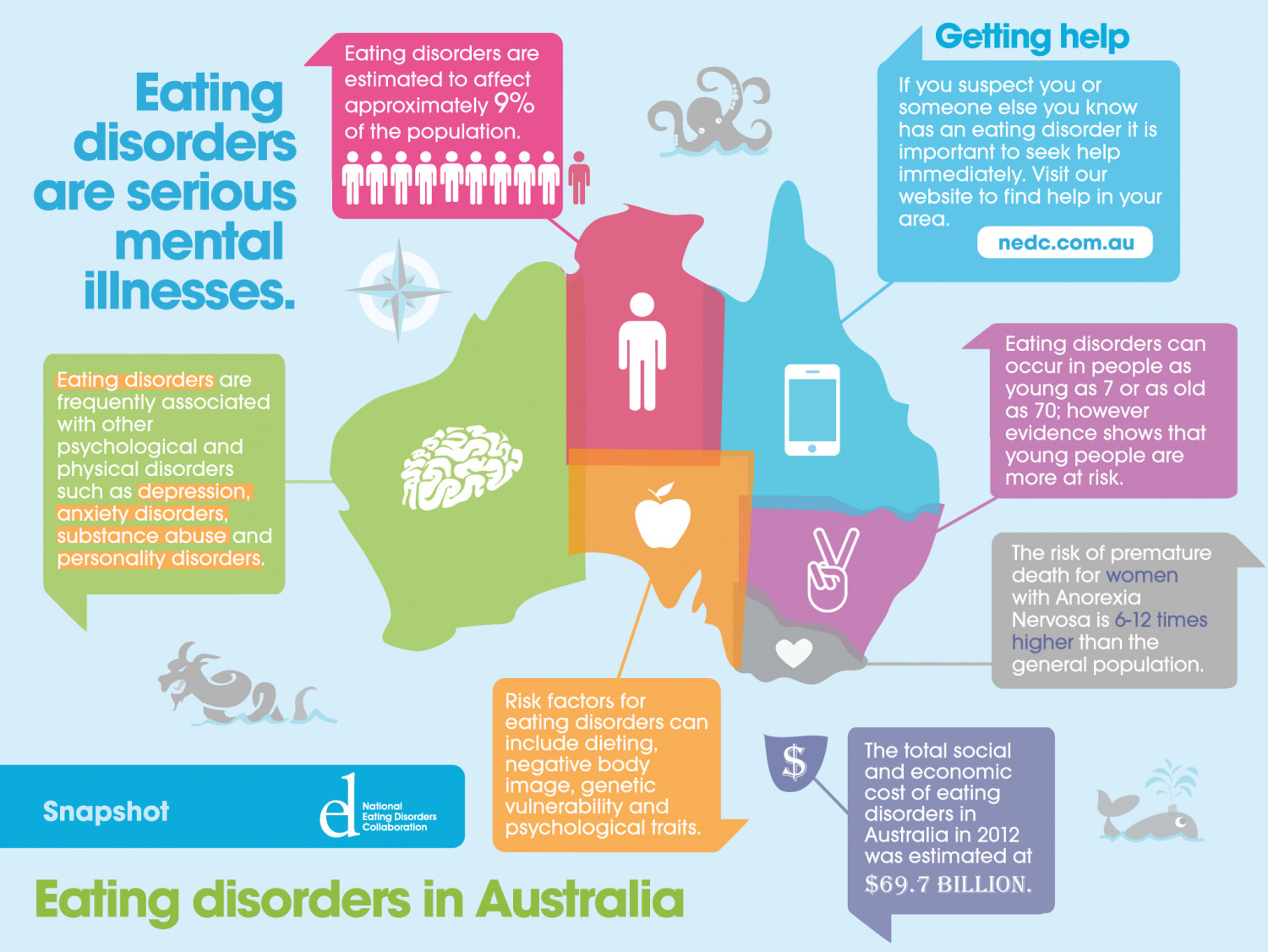 eating disorders personal or social problem There is more to eating disorders than inherited genetics, personality and coping deficits these factors interact in a complex way with various family/environmental issues to play an important role in creating and maintaining eating disorders.