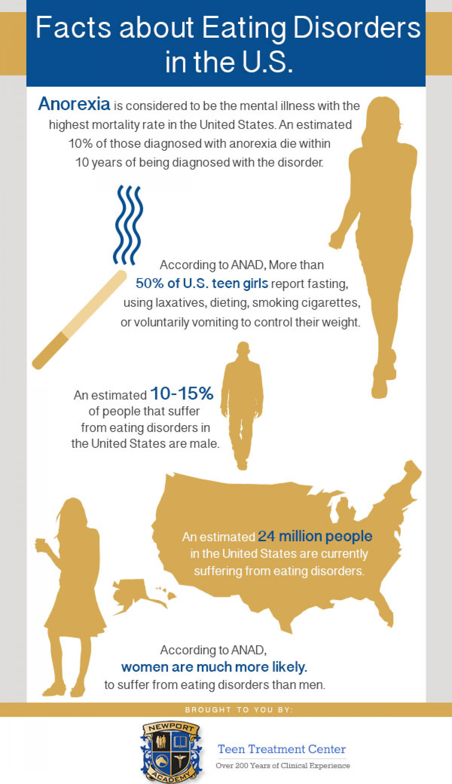 Facts About Eating Disorders in the U.S. Infographic