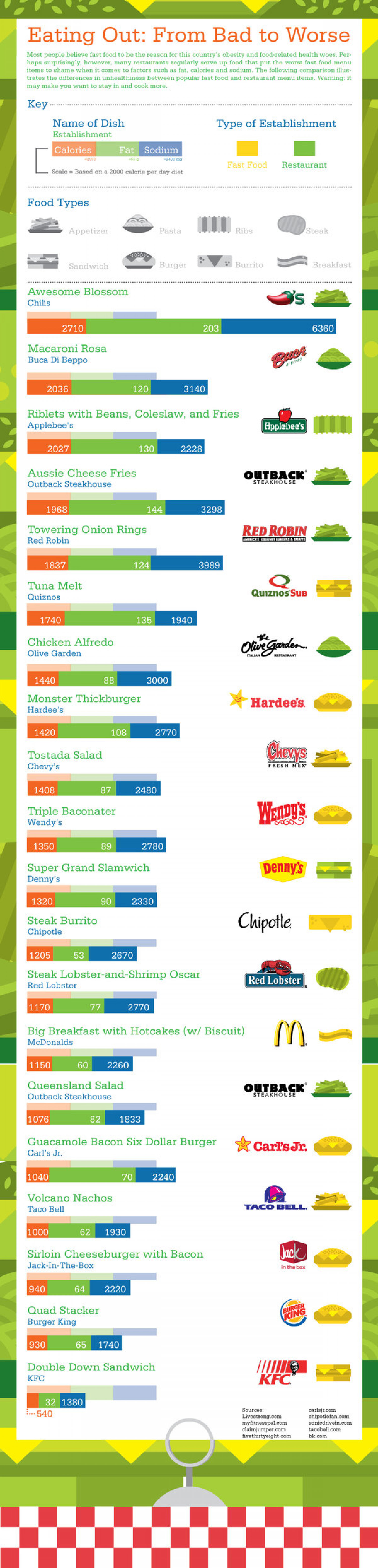 Eating Out: From Bad to Worse  Infographic