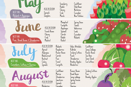 Eating Seasonal Produce Month-by-Month Calendar Infographic