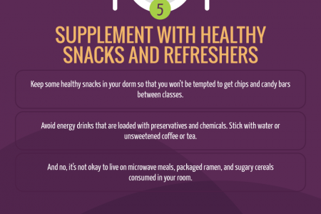 Eating Well on a College Budget Infographic
