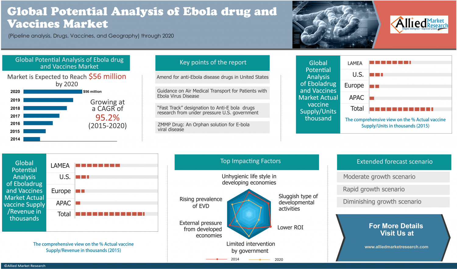 Ebola drug and Vaccines Market Infographic