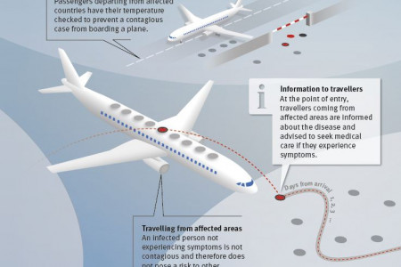 Ebola: reducing the risk of transmission Infographic