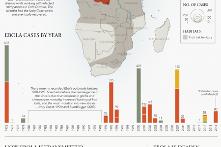 Ebola Spreads West Infographic