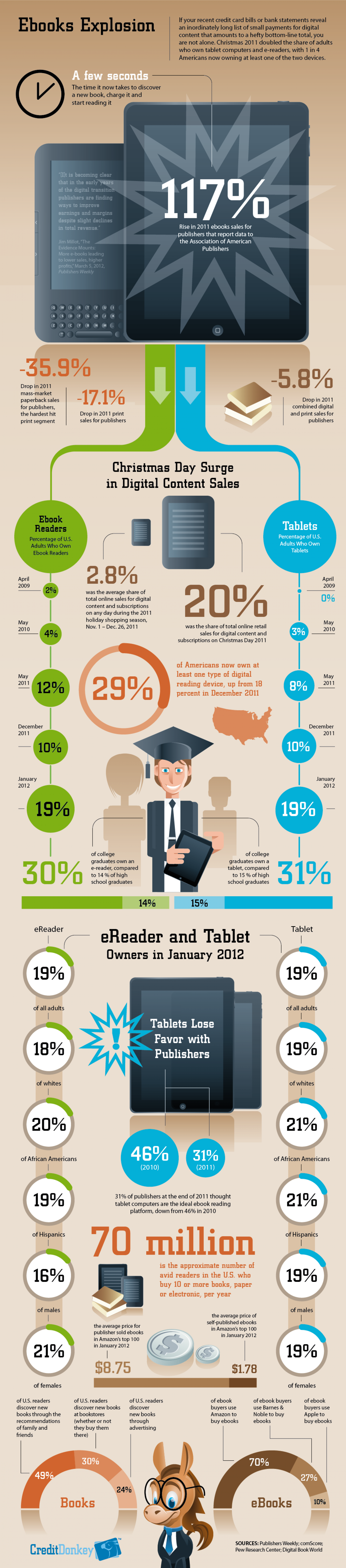 Ebooks Explosion Infographic