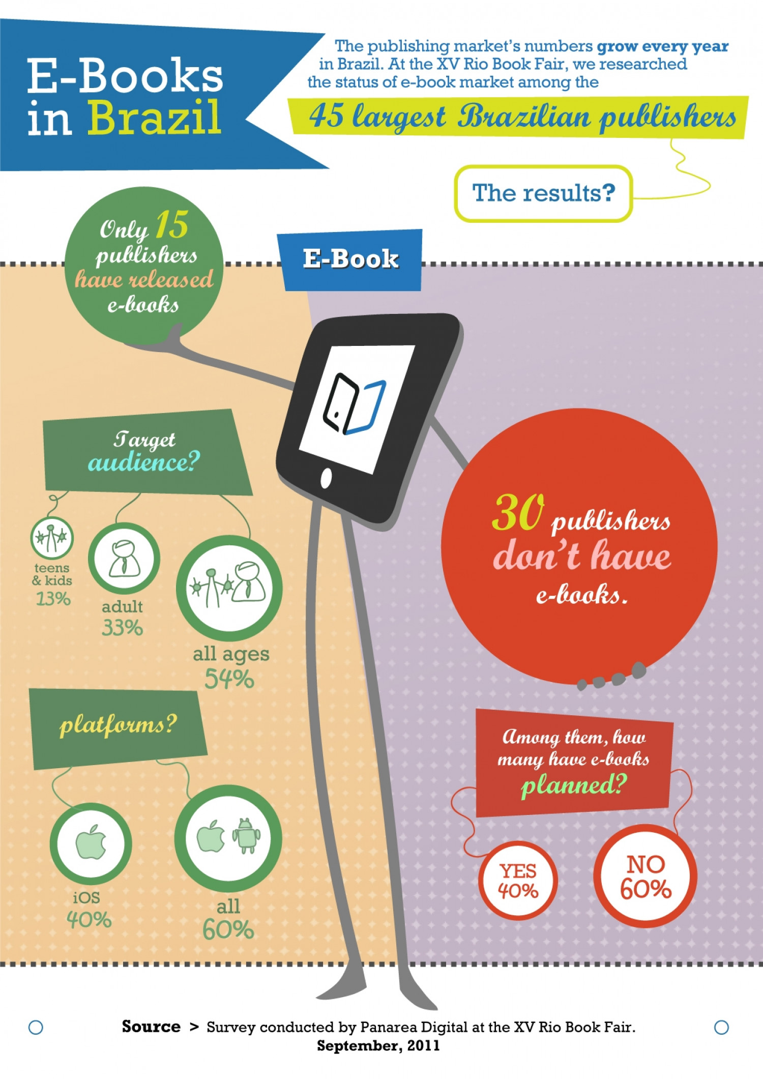 E-books in Brazil Infographic
