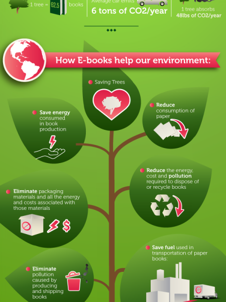 E-books: The Greener Choice Infographic