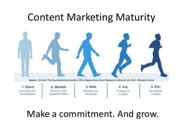 Ebriks Content Marketing Growth Chart Visual