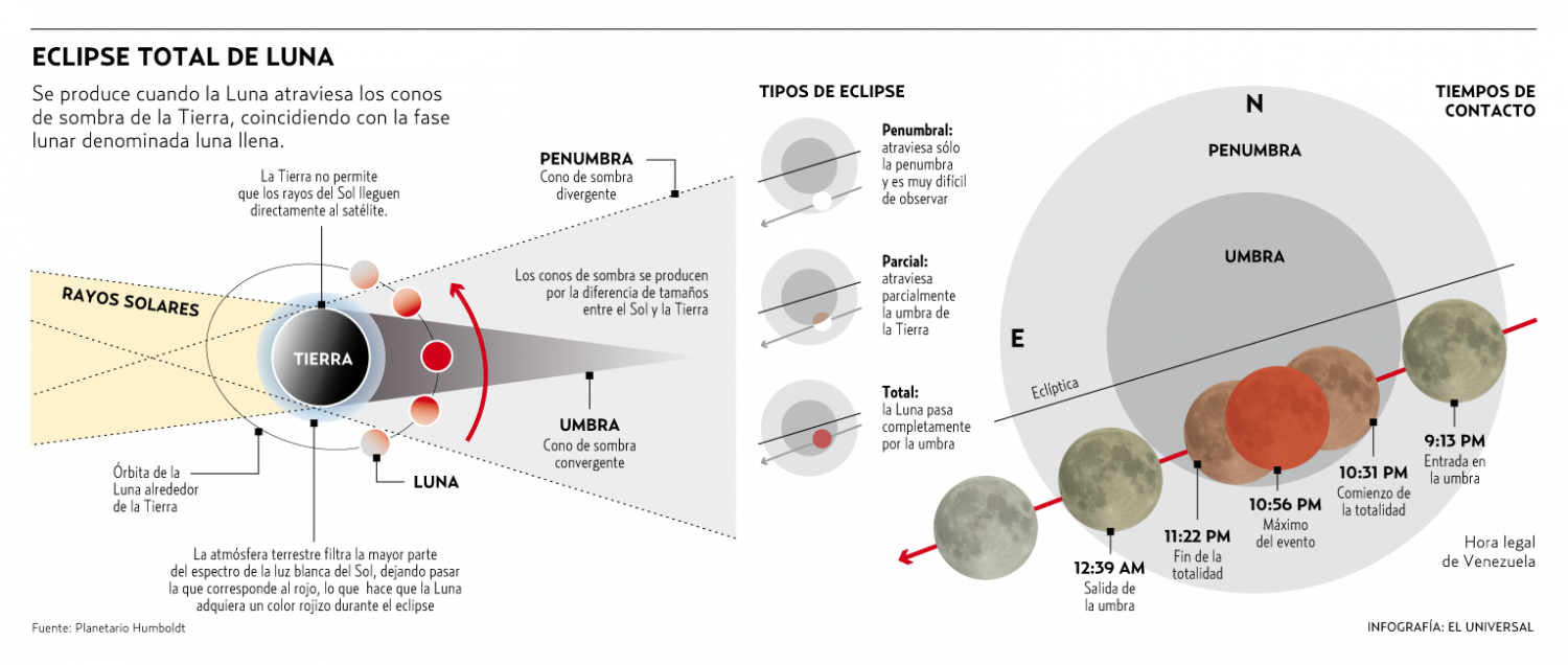 Eclipse lunar Infographic