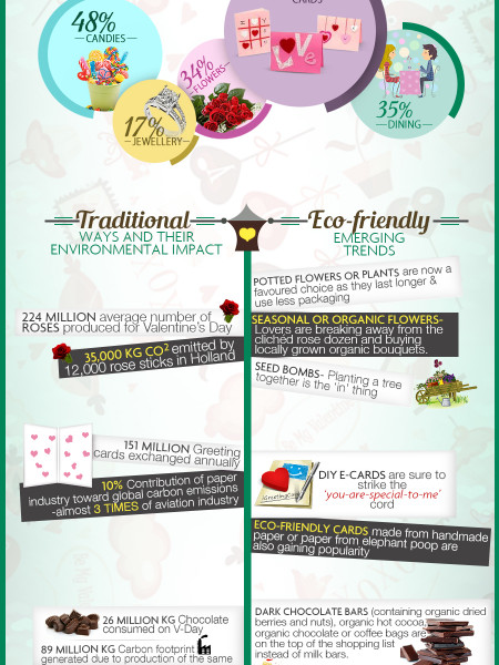 Is Green The New Red This Valentine's Day ? Infographic
