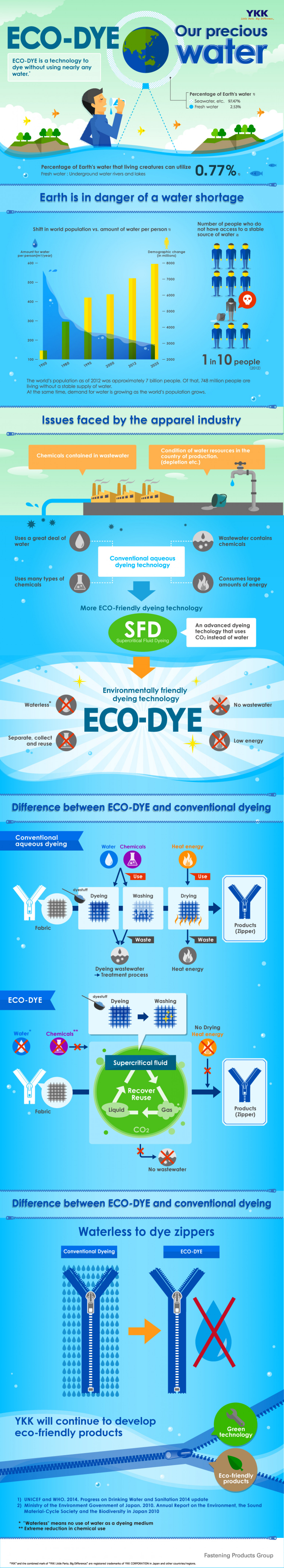 """ECO-DYE"": New YKK Dyeing Technology Significantly Reduces Water Use Infographic"