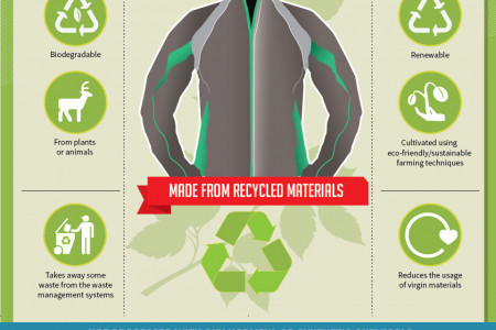Eco-Fashion: The Green Garment Movement Infographic