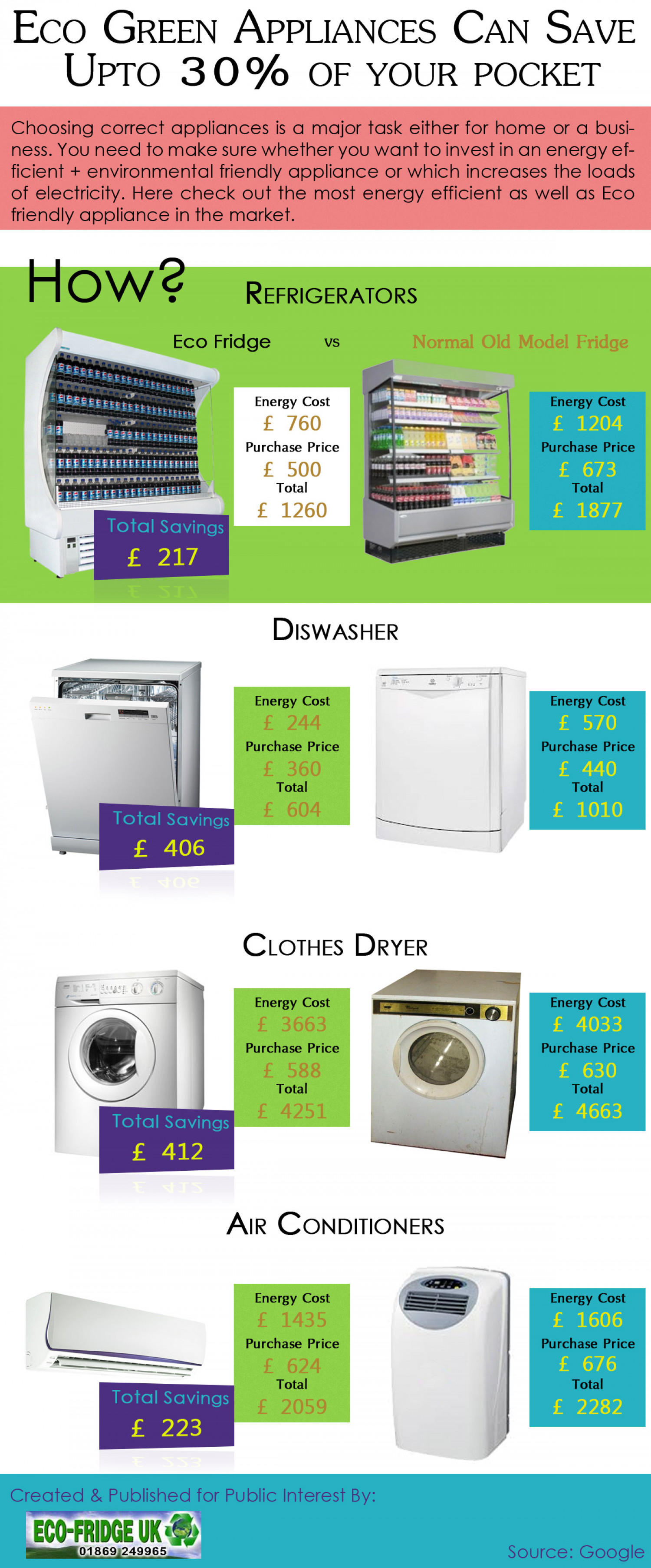 Eco-Green: Energy Efficient Appliances Can Save 30% Money/Year! Infographic