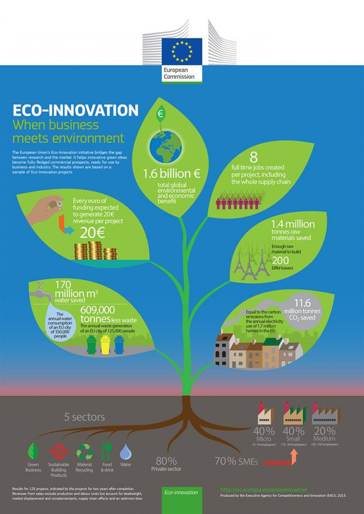 Eco-innovation! Infographic