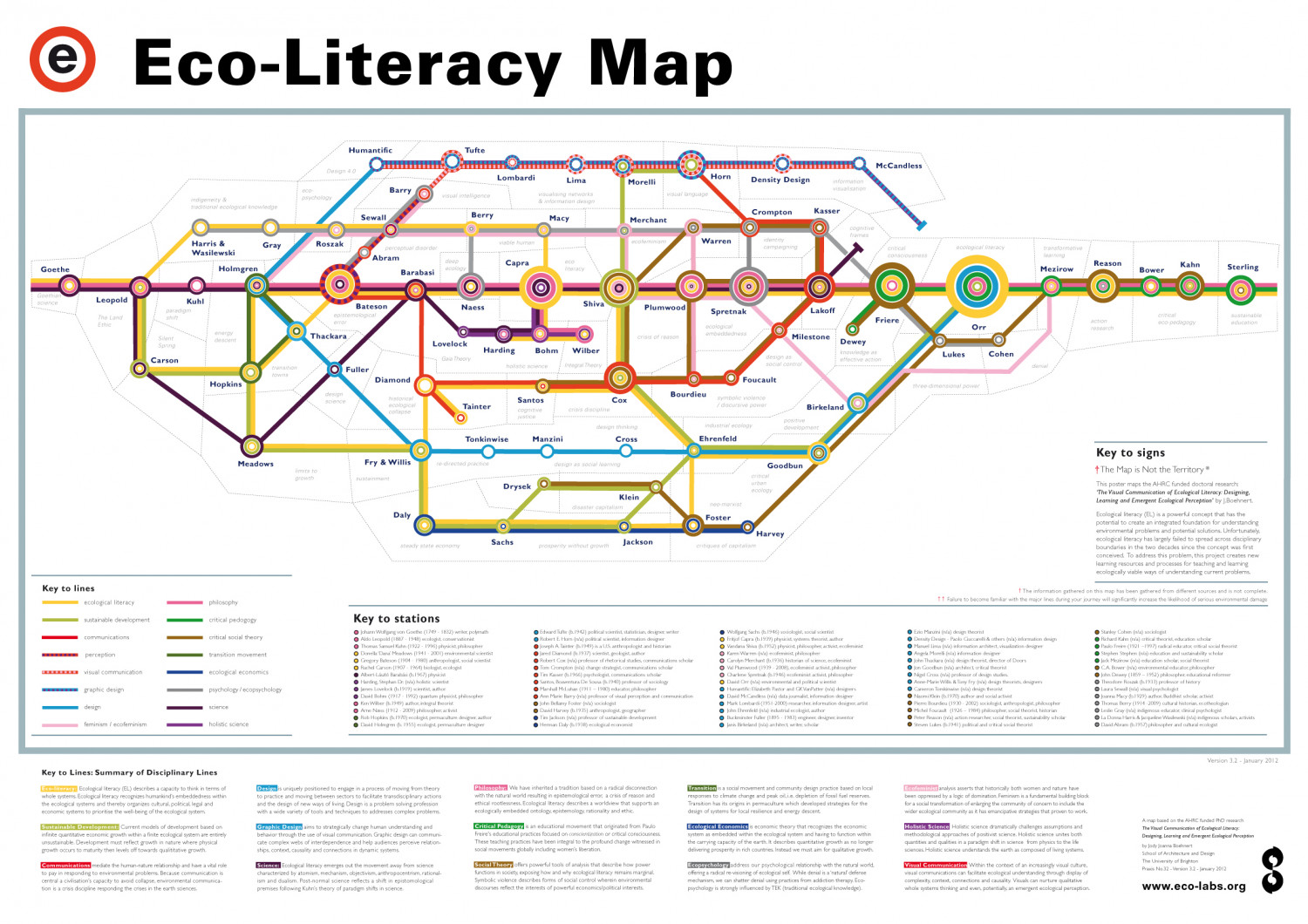Eco-Literacy Map Infographic