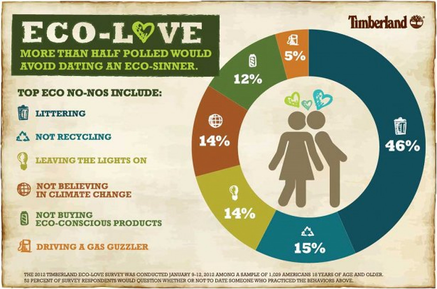 ECO-LOVE Infographic