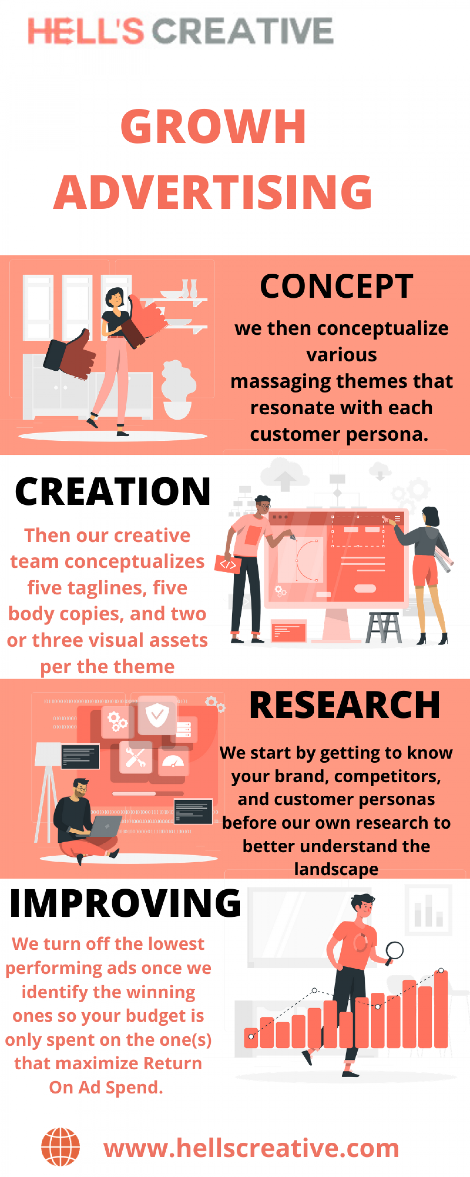 Ecommerce Advertising | Hells Creative Infographic