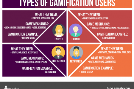 eCommerce gamification: types of users Infographic