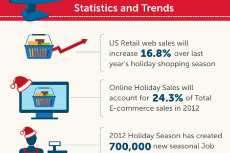 E-Commerce Holiday Shopping Trends Infographic