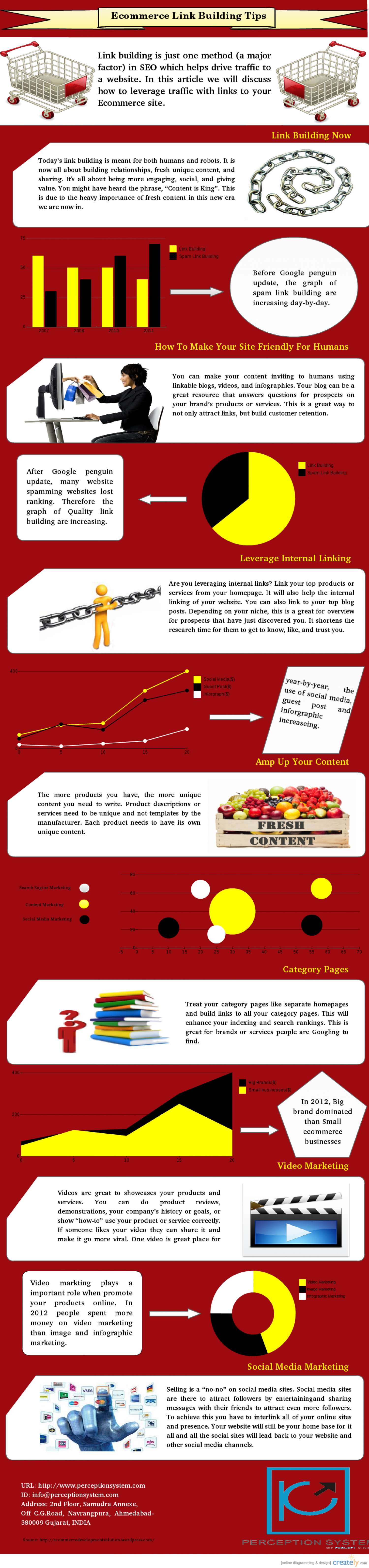 Ecommerce Link building Tips 2013 Infographic