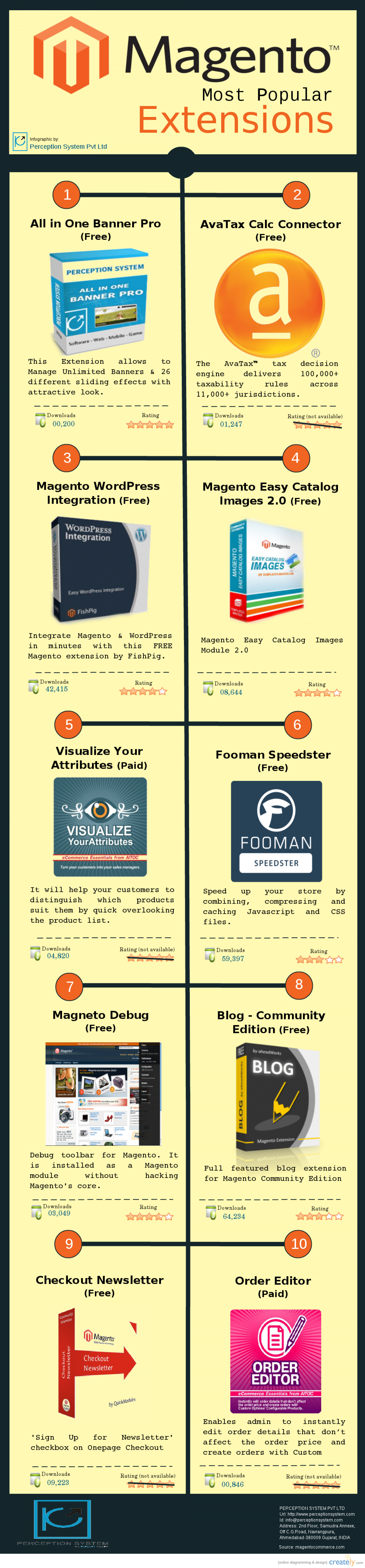 Ecommerce Magento Extensions Infographic