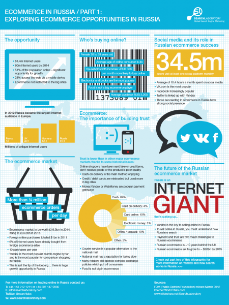 Ecommerce Opportunities in Russia Infographic
