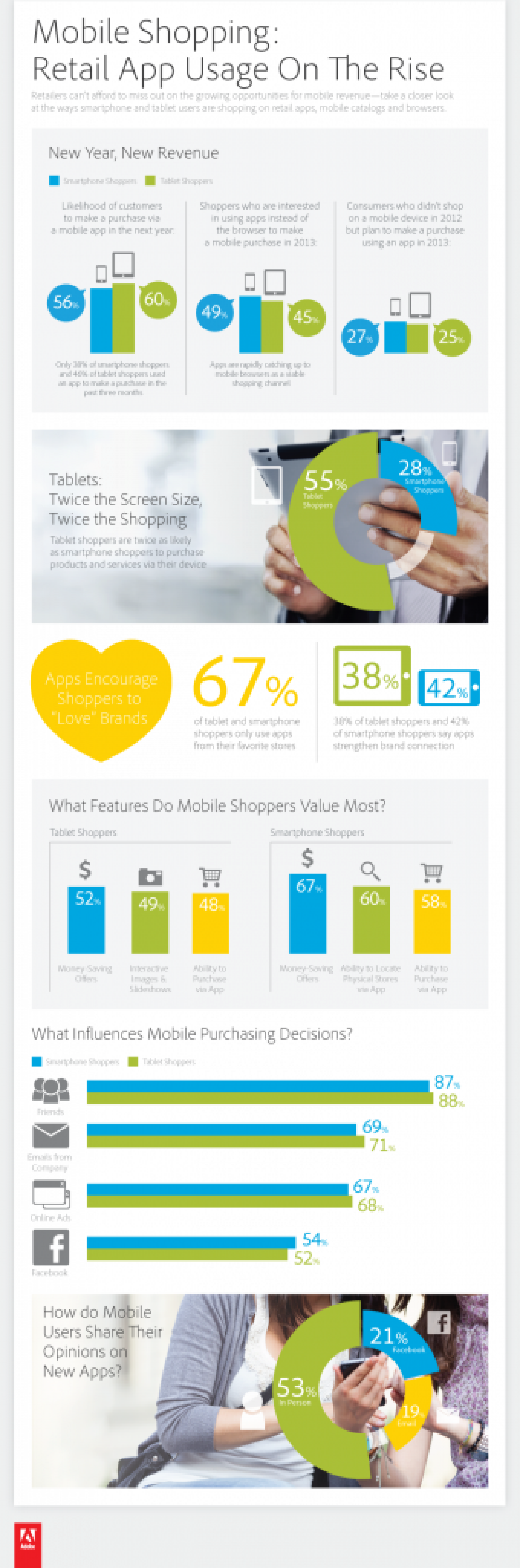 Ecommerce owners Also Think About Mobile Shopping As A New Sales Channel By EBriks Infotech Infographic
